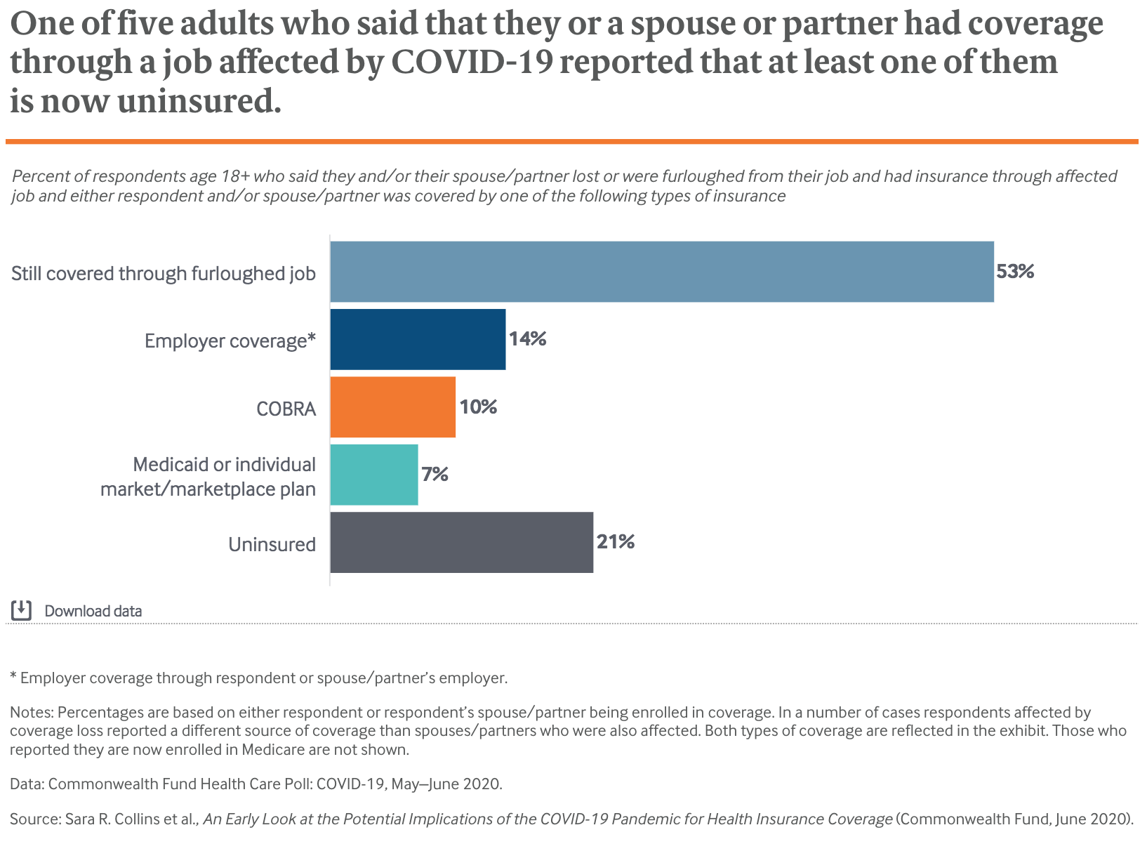 One of five adults who said that they or a spouse or partner had coverage through a job affected by COVID-19 reported that at least one of them  is now uninsured.