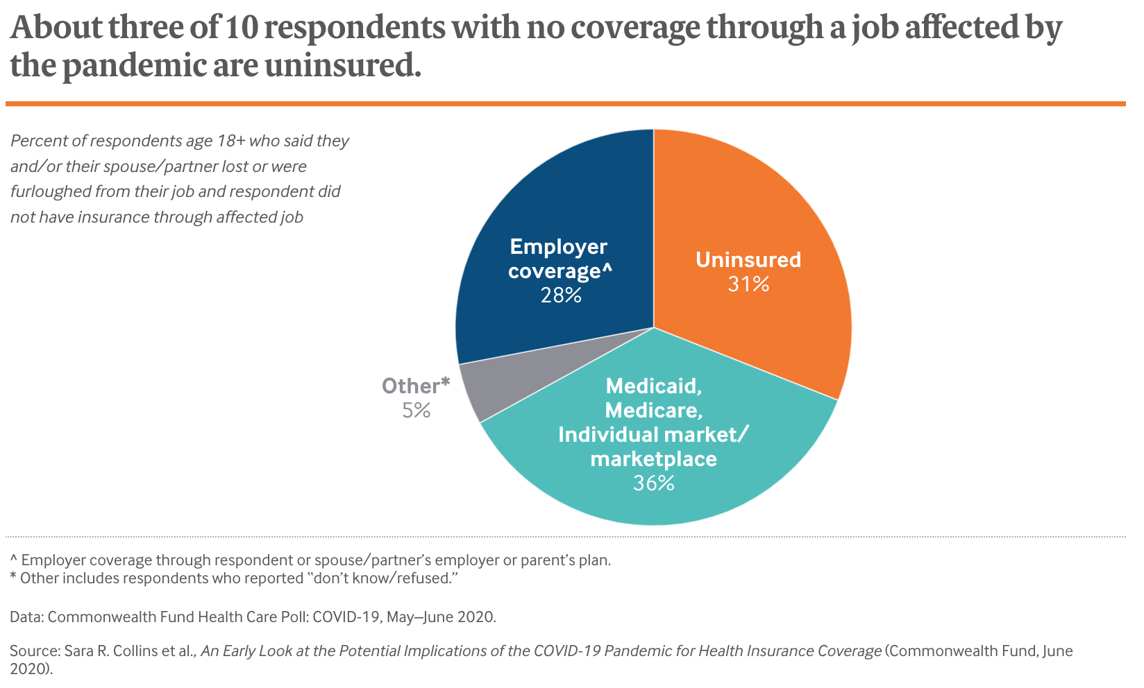 About three of 10 respondents with no coverage through a job affected by the pandemic are uninsured.