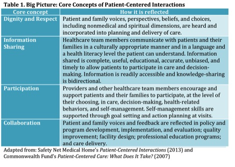 supporting the patient voice in patient-centered care