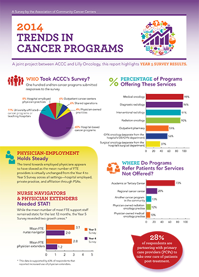 survey-Trends-in-Cancer-Programs-2014-400x555